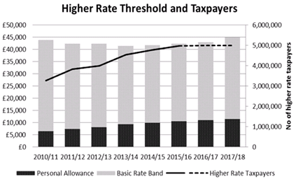 Marginal or Effective Income Tax Rate